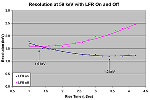 DSPEC 50 and DSPEC 502 - Effect of the Low Frequency Reject (LFR) Filter on Mechanically Cooled Germanium (HPGe) Radiation Detectors
